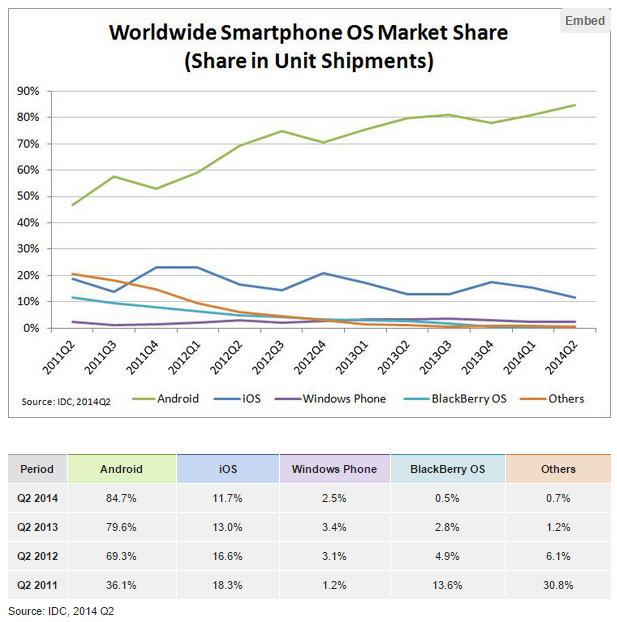 Global Smartphone Market Share